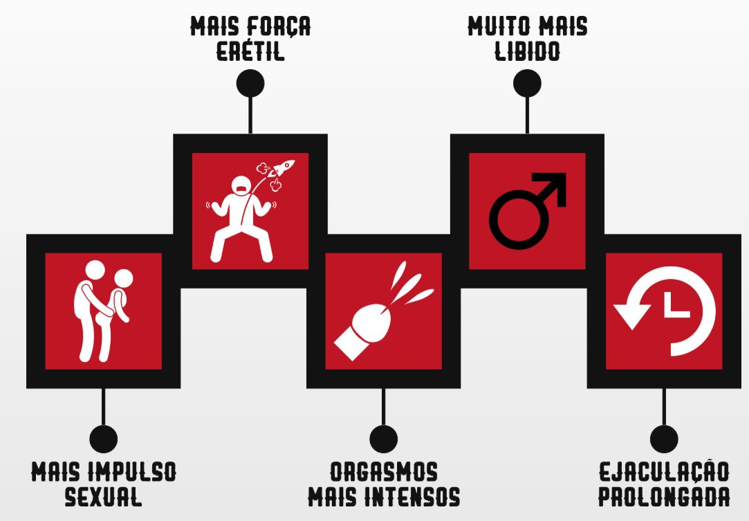 benefícios do MACHO POWER CAPS